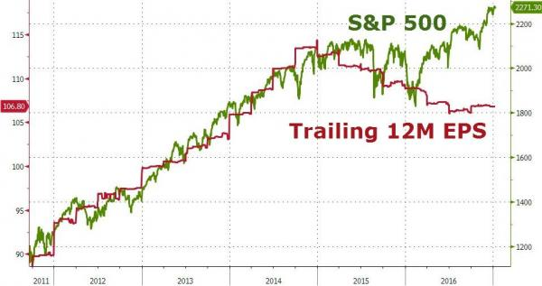 S&P 500 Trailing 12M EPS