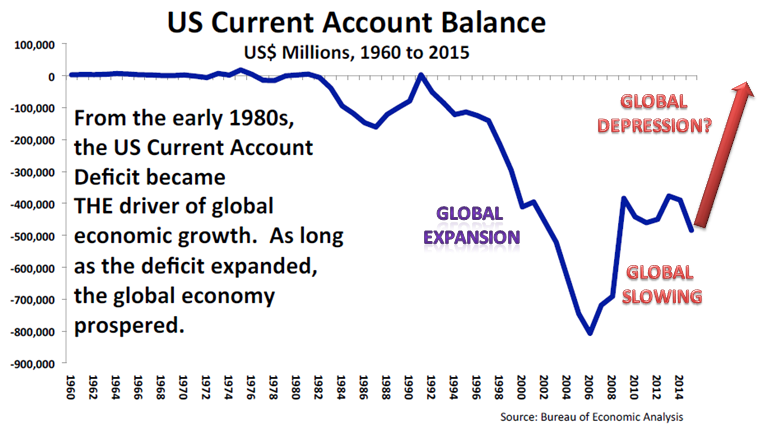 US Current Account Balance