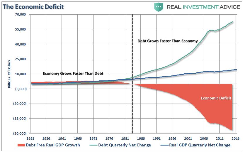 0117gdp-economic-deficit-010217