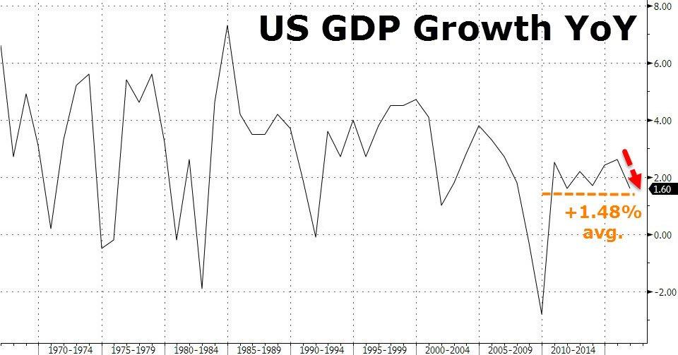 US GDP Growth YoY