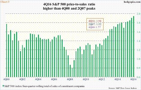 4Q16 S&P 500 price-to-sales ratio