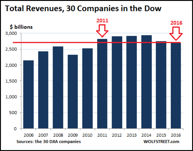 Total Dow Jones revenues, Wolfstreet