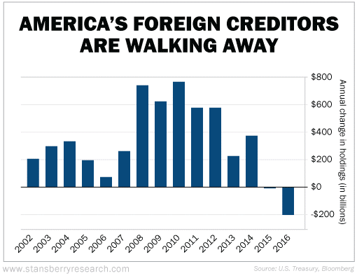 America's Foreign Creditors Are Walking Away