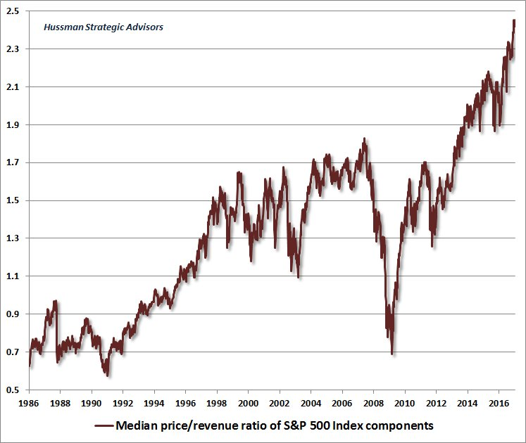 Hussman Strategic Advisors - price revenue ratio