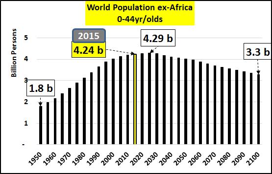 World Population ex-Africa 0-44 year olds