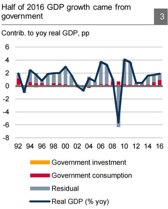 GDP from government, graph