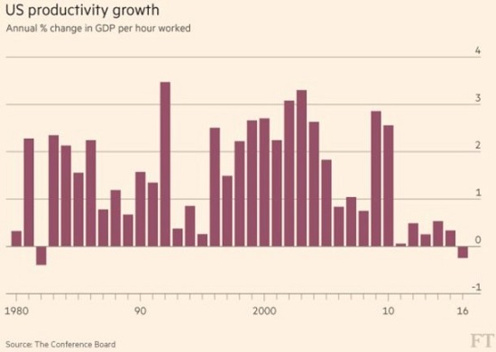 US productivity growth