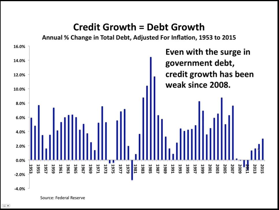 Credit Growth = Debt Growth