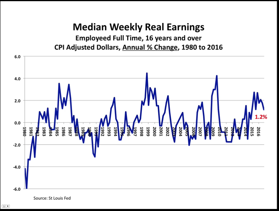 median weekly real earnings graph