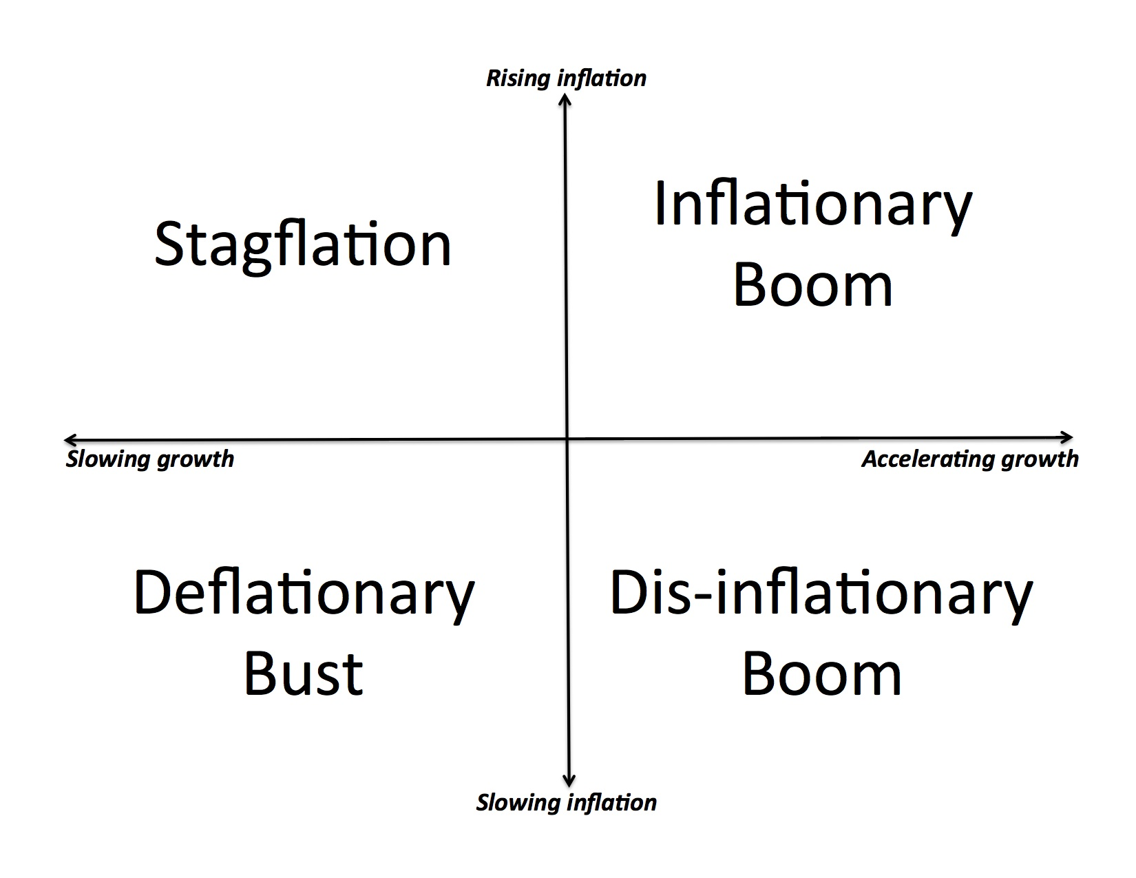 Inflation and Growth quadrants