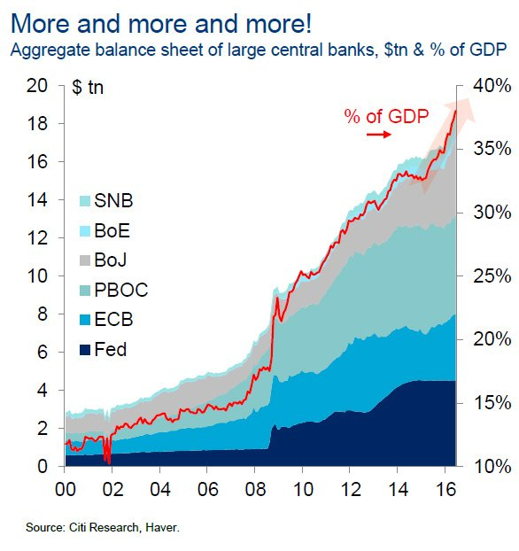 Aggregate balance sheet of large central bank, $tn & % of GDP