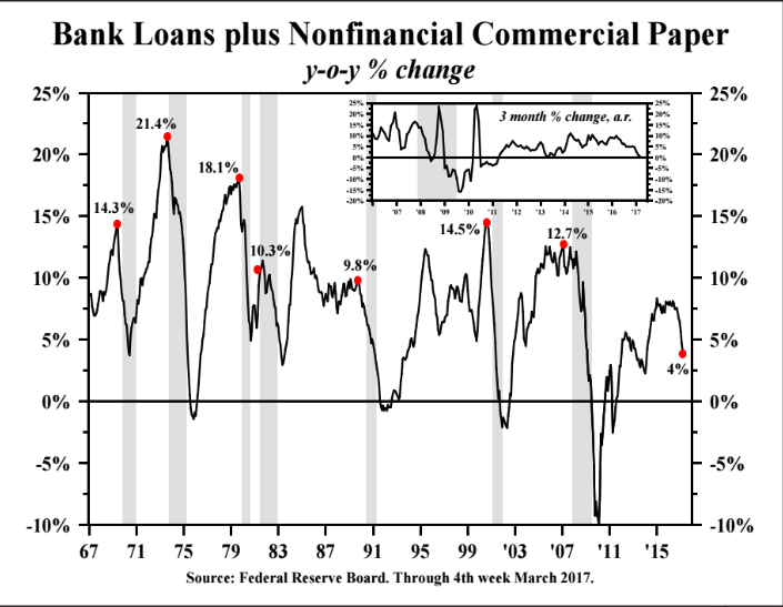 bank loan plus non financial commercial paper