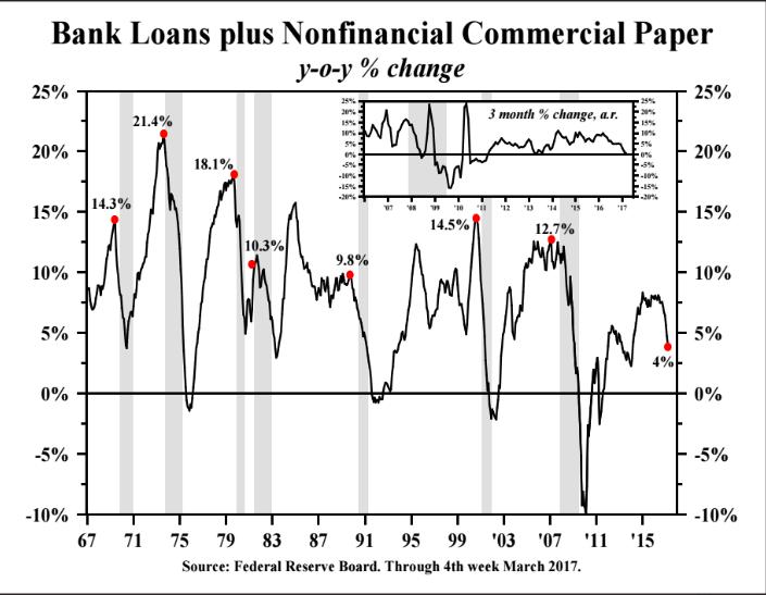 bank loan plus non financial commercial paper