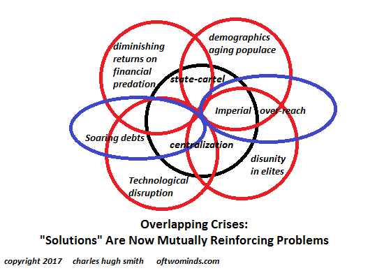 Overlapping Crises Venn Diagram
