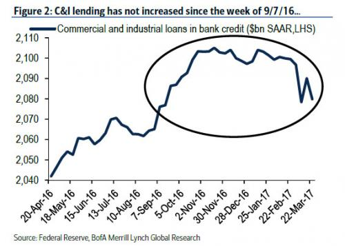 C & I lending has not increased since the week