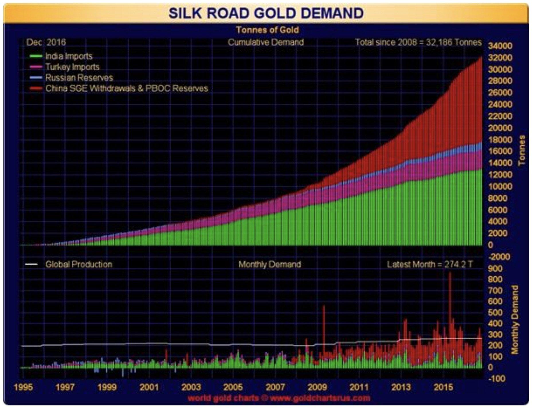 SILK ROAD GOLD DEMAND