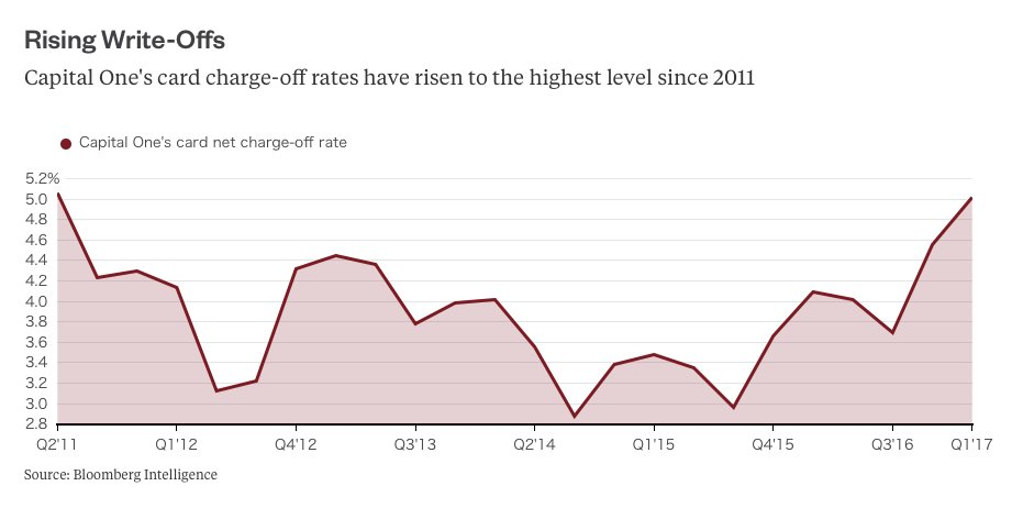 Capital one's card charge-off rates have risen to the highest level since 2011