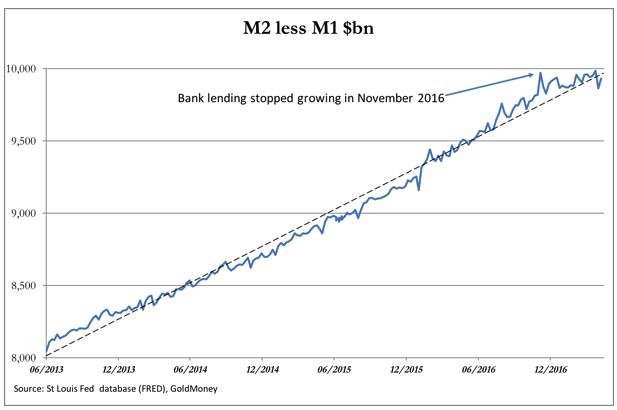 M2 less M1 $bn