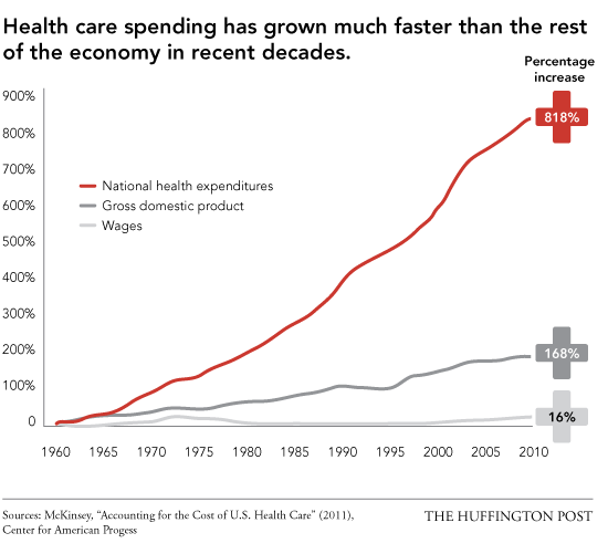 Health care spending has grown much faster than the rest of the economy in recent decades