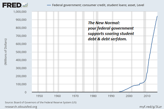 Federal government: consumer credit, student loan; assets, level