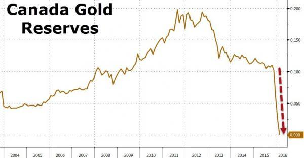 Canada Gold Reserves