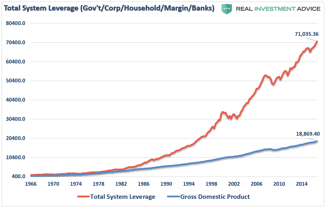 Total system leverage(gov't/corp/household/margin/banks)