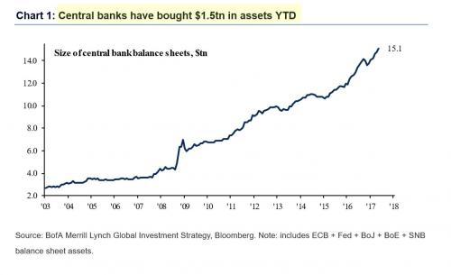 central banks have bought $1.5tn in assets YTD