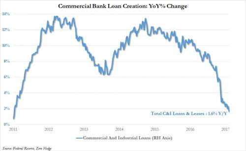 Commercial Bank loan creation : YoY% change