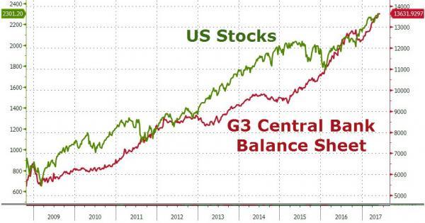 G3 central bank balance sheet