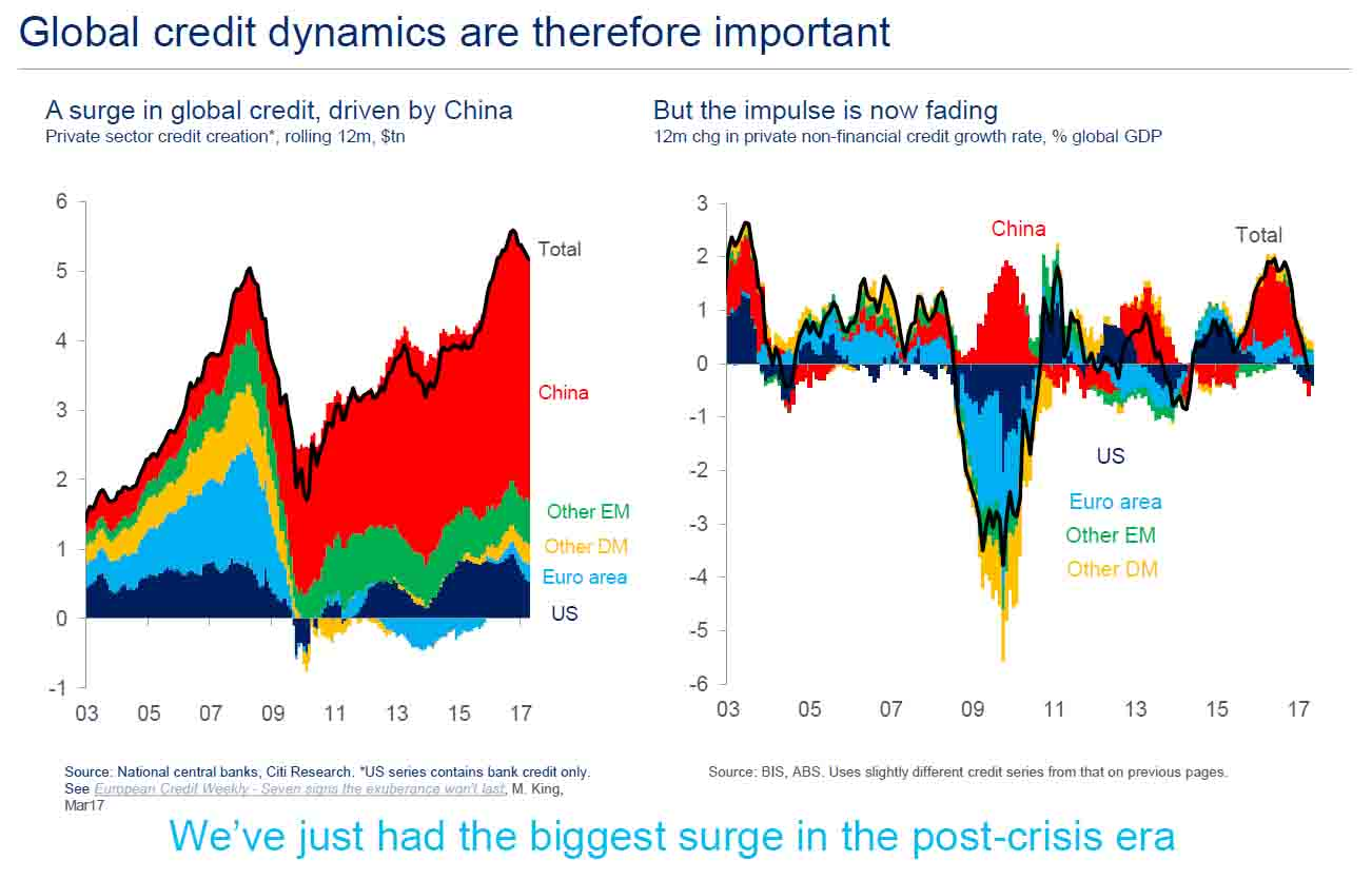 Global credit dynamics are therefore important