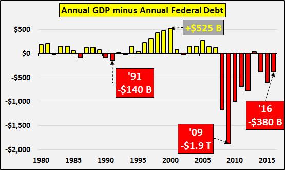 Annual GDP minus Annual Federal Debt