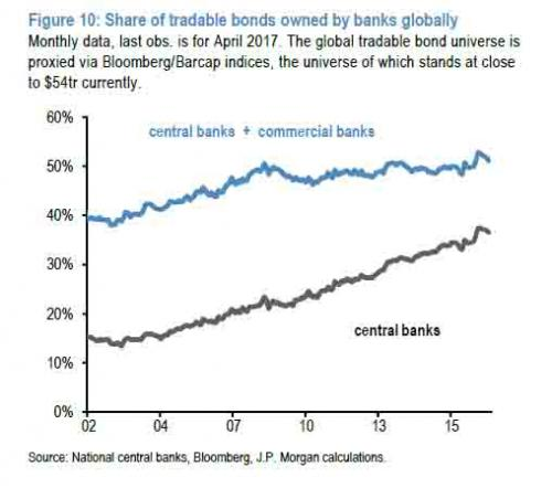 share of tradable bonds owned by banks globally