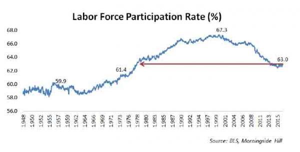 Labor Force Participation rate(%)