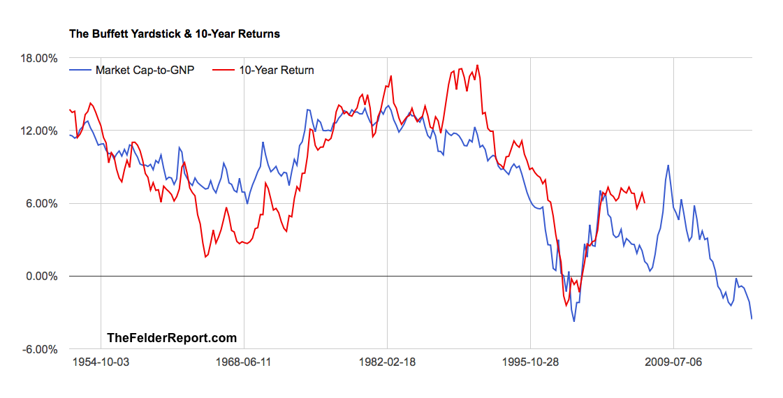 The Buffett Yardsticks & 10-year returns