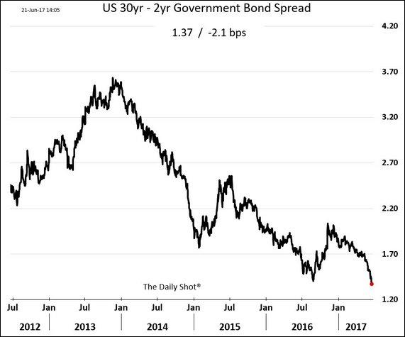 US 30yr -2yr Government Bond Spread