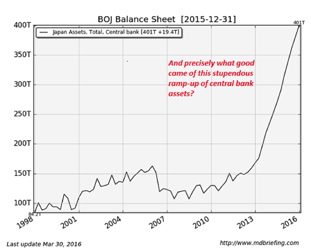 BOJ Balance sheet (2015-12-31)