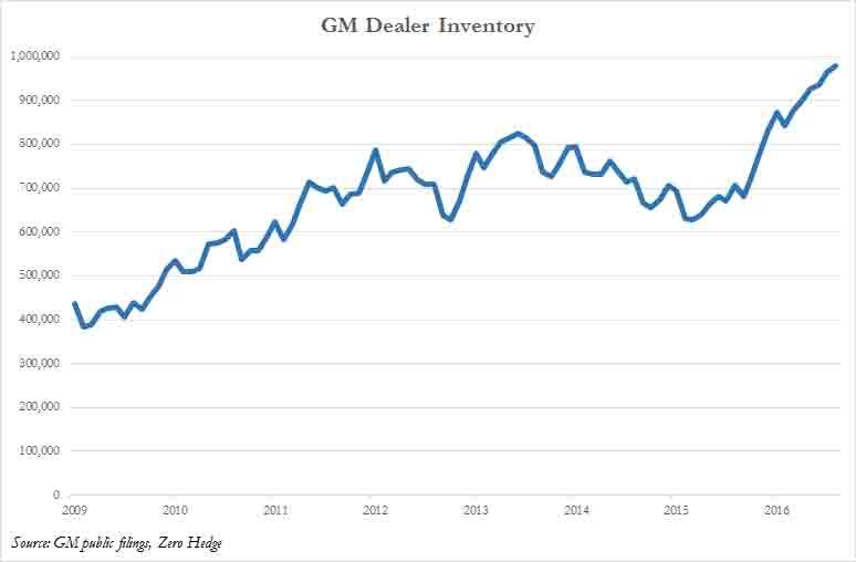 GM Dealer Inventory