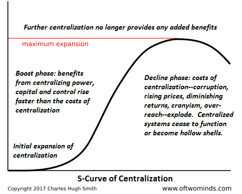 Further centralization no longer provides any added benefits