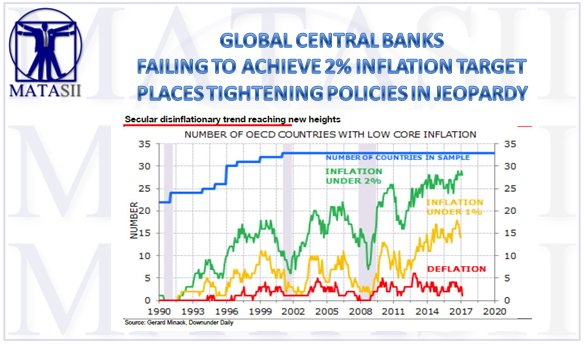 GLOBAL CENTRAL BANKS FAILING TO ACHIEVE 2% INFLATION TARGET PLACES TIGHTENING POLICIES IN JEOPARDY