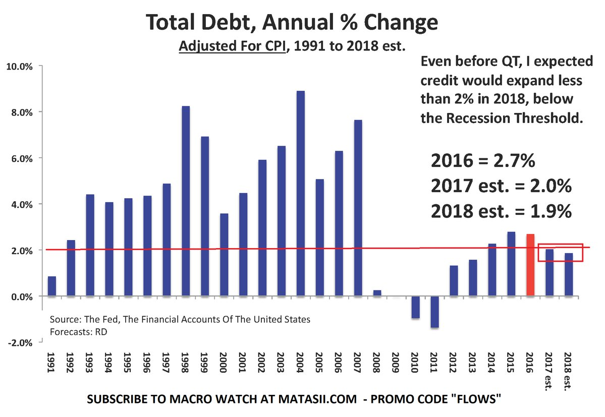 Total debt, Annual %change