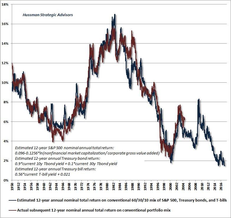 Stock/Bond Passive Allocation Strategies Are Nonsense!