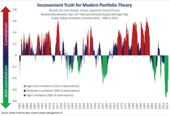 Inconvenient Truth for Modern portfolio Theory
