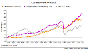 Permanent Portfolio and the Bridgewater All Weather out performed the S&P 500 over the 16 years period