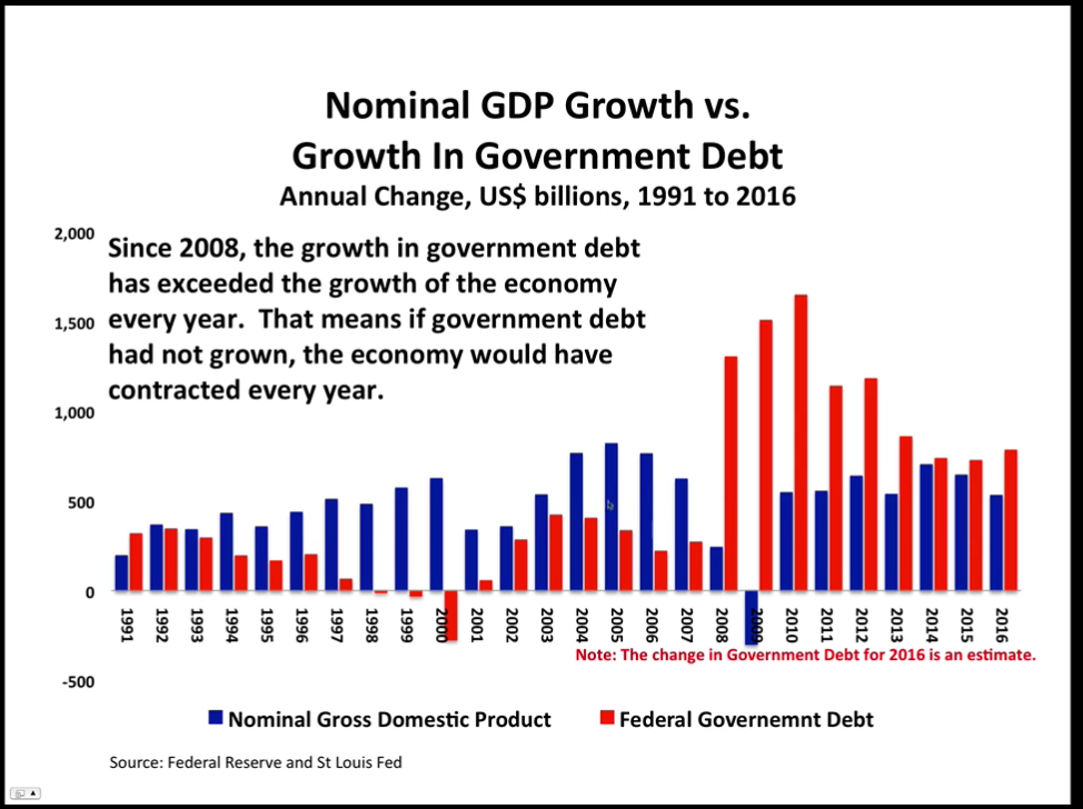 Nominal GDP Growth vs. Growth In Government Debt