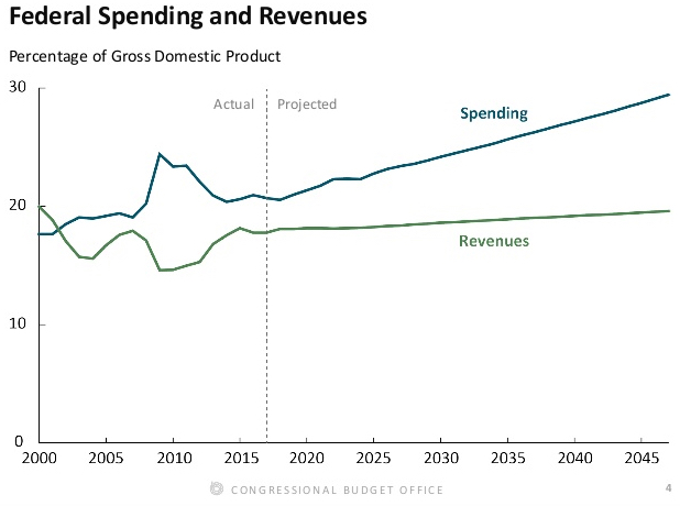 Federal spending and revenues
