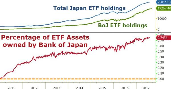 Percentage of ETF Assets owned by bank of japan
