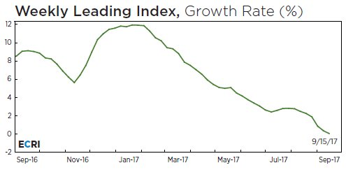 Weekly Leading Index, Growth Rate (%)