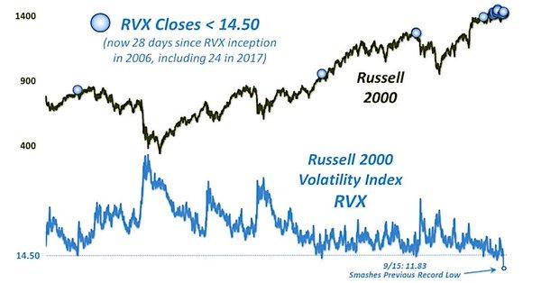 Russell 2000 volatility index RVX