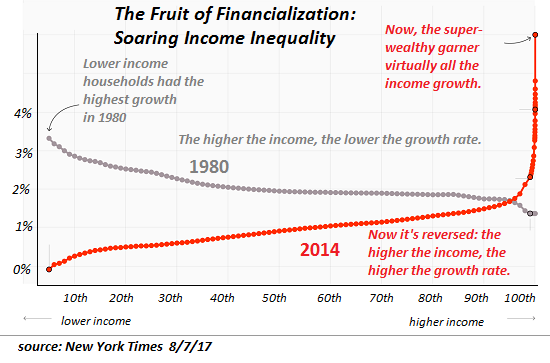 The Fruit of Financialization : Soaring Income Inequality