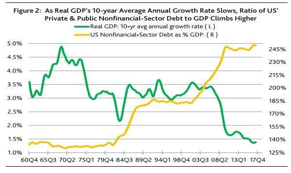 ratio of US private & public non-financial sector debt to GDP climbs higher